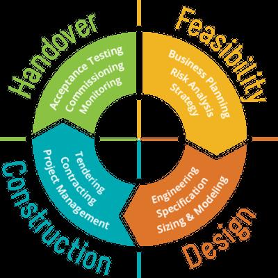 Feasibility Design Construction Handover
