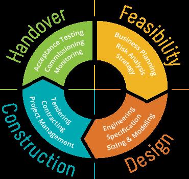 Handover-Feasibility-Design-Construction